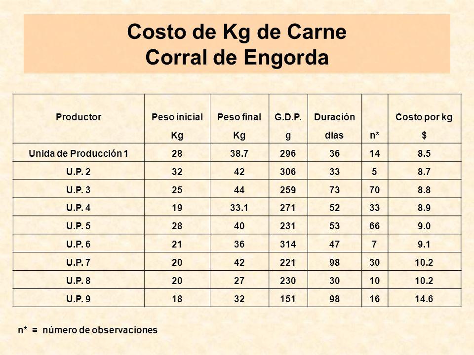 Costo de Kg de Carne Corral de Engorda ProductorPeso inicialPeso finalG.D.P.Duración n* Costo por kg Kg gdias$ Unida de Producción 12838.729636148.5 U