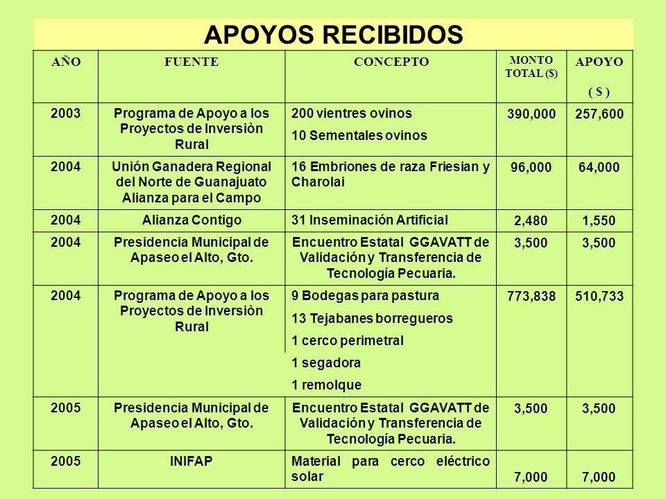APOYOS RECIBIDOS AÑOFUENTECONCEPTO MONTO TOTAL ($) APOYO ( $ ) 2003Programa de Apoyo a los Proyectos de Inversiòn Rural 200 vientres ovinos 390,000257