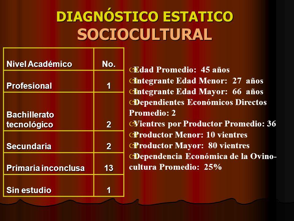 COSTOS DE PRODUCCIÓN COSTOS TOTALES POR REBAÑO ( DIC.
