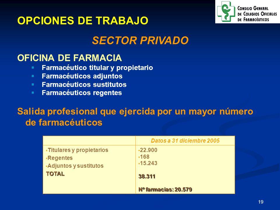 20 ORDENACIÓN FARMACÉUTICA Y DEL MEDICAMENTO Sólo los farmacéuticos pueden ser PROPIETARIOS Y TITULARES de las oficinas de farmacia La instalación de farmacias responde a CRITERIOS DEMOGRÁFICOS Y GEOGRÁFICOS TODOS LOS MEDICAMENTOS, con y sin receta, se dispensan al público en las oficinas de farmacia ESTABLECIMIENTO SANITARIO PRIVADO DE INTERÉS PÚBLICO Criterios recientemente RATIFICADOS por la nueva Ley de Garantías y Uso Racional de los Medicamentos y Productos Sanitarios (julio 2006)