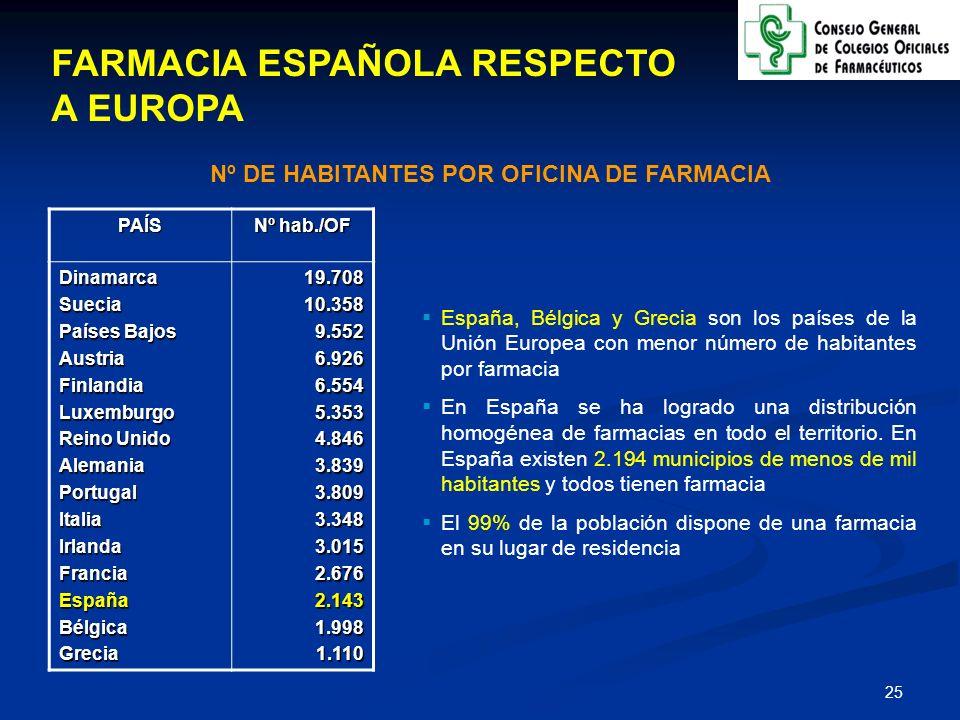 26 CARACTERÍSTICAS DEL MODELO ESPAÑOL DE FARMACIA España es el país de la UE donde se han ABIERTO MÁS OFICINAS DE FARMACIA en los últimos 10 años España es el país de la UE donde se han ABIERTO MÁS OFICINAS DE FARMACIA en los últimos 10 años En el año 2005 se abrieron 118 nuevas farmacias En el año 2005 se abrieron 118 nuevas farmacias De cada 4 farmacias abiertas, 3 lo han hecho en el medio rural De cada 4 farmacias abiertas, 3 lo han hecho en el medio rural