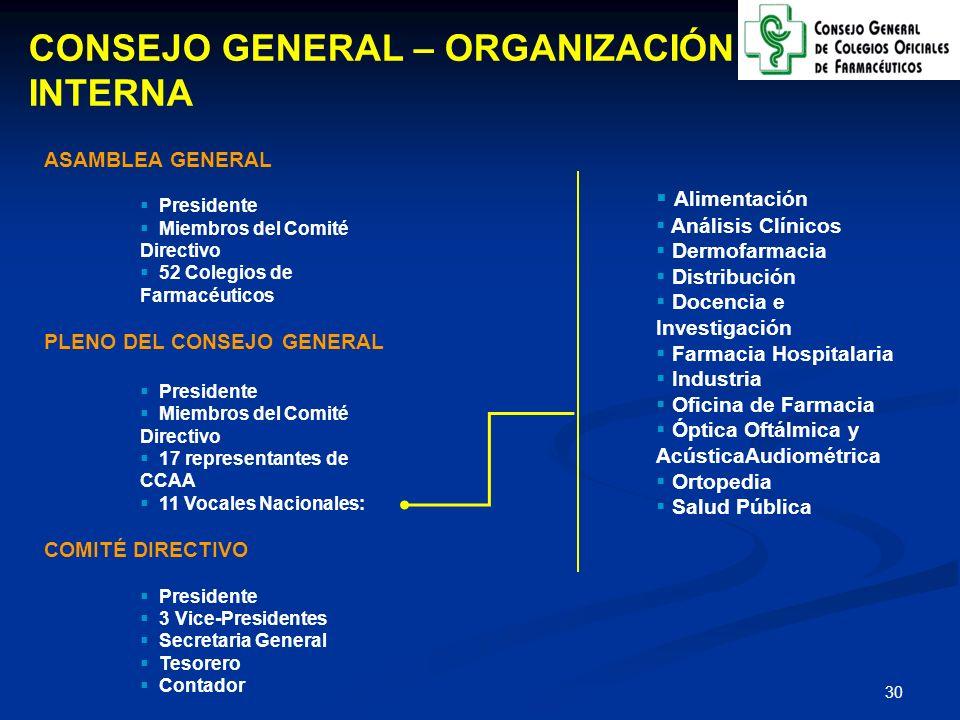 31 FUNCIONES DEL CONSEJO GENERAL ÁMBITO INSTITUCIONAL Organismo al que el Gobierno del Estado tiene que consultar antes de legislar sobre todas las cuestiones que afectan a la Profesión ÁMBITO PROFESIONAL Desarrolla actividades dirigidas a los Colegios de Farmacéuticos y a los 58.