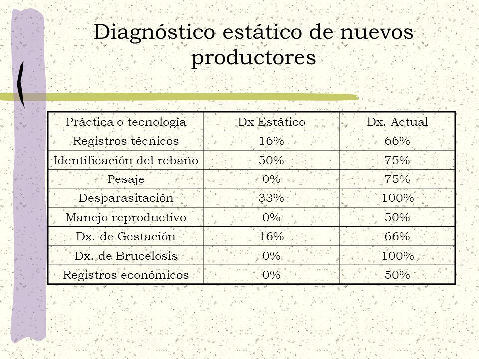 Diagnóstico estático de nuevos productores Práctica o tecnologíaDx EstáticoDx. Actual Registros técnicos16%66% Identificación del rebaño50%75% Pesaje0