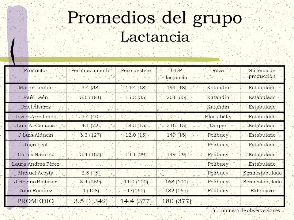 Promedios del grupo Comportamiento reproductivo ProductorPeriodo intreparto ProlificidadFertilidad Martín Lemus213 (6)1.5 (25)100% Raúl León223 (15)1.4 (129)85% Uriel Álvarez Javier Arredondo1.6 (25)90% Luis A.