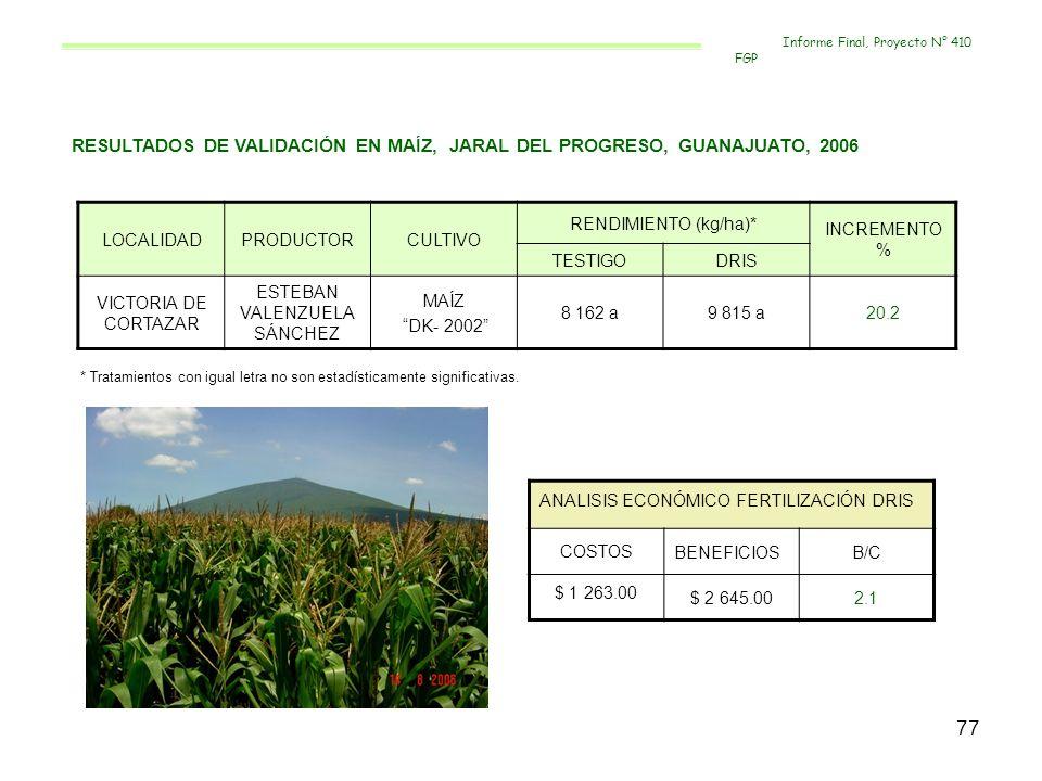 77 RESULTADOS DE VALIDACIÓN EN MAÍZ, JARAL DEL PROGRESO, GUANAJUATO, 2006 LOCALIDADPRODUCTORCULTIVO RENDIMIENTO (kg/ha)* INCREMENTO % TESTIGODRIS VICT
