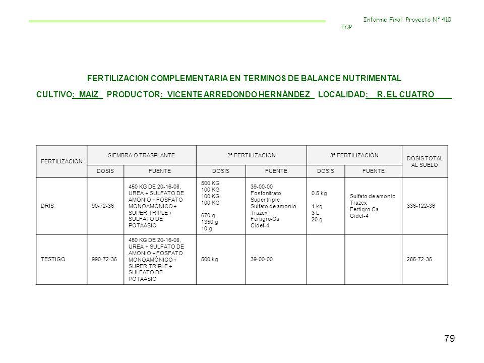 79 FERTILIZACION COMPLEMENTARIA EN TERMINOS DE BALANCE NUTRIMENTAL CULTIVO:_MAÍZ_ PRODUCTOR:_VICENTE ARREDONDO HERNÁNDEZ_ LOCALIDAD:__R. EL CUATRO____