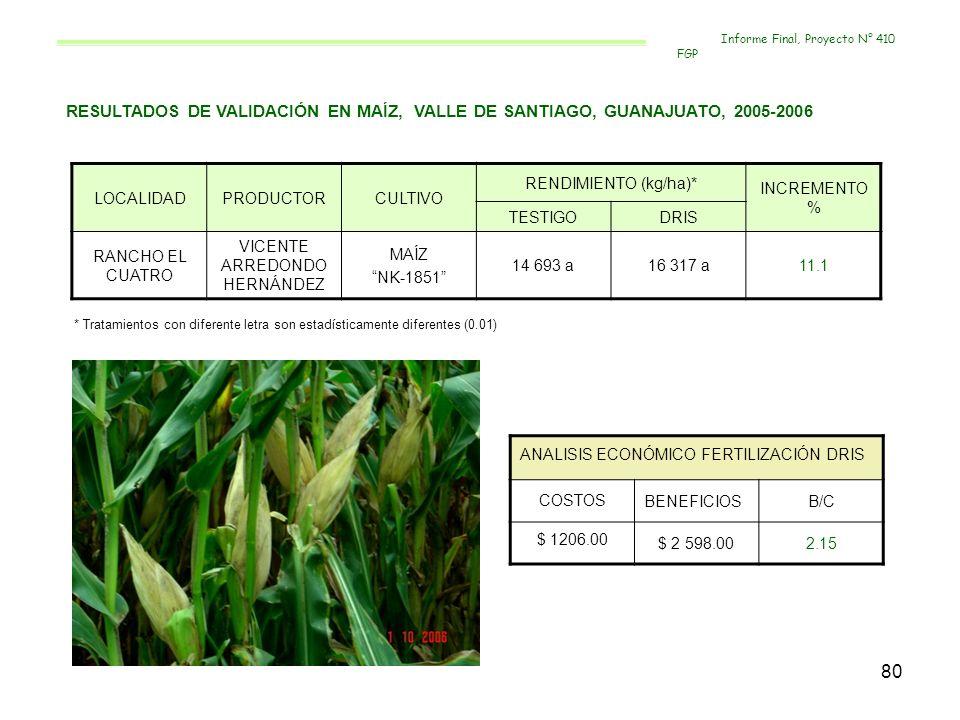 80 RESULTADOS DE VALIDACIÓN EN MAÍZ, VALLE DE SANTIAGO, GUANAJUATO, 2005-2006 LOCALIDADPRODUCTORCULTIVO RENDIMIENTO (kg/ha)* INCREMENTO % TESTIGODRIS