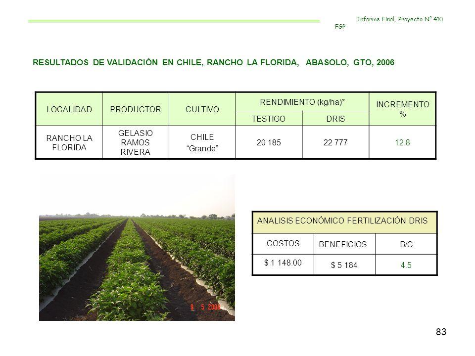 83 RESULTADOS DE VALIDACIÓN EN CHILE, RANCHO LA FLORIDA, ABASOLO, GTO, 2006 LOCALIDADPRODUCTORCULTIVO RENDIMIENTO (kg/ha)* INCREMENTO % TESTIGODRIS RA