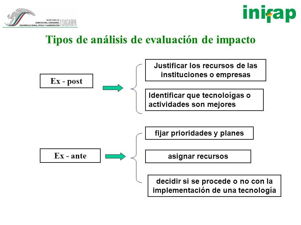 Tipos de análisis de evaluación de impacto Ex - post Ex - ante Justificar los recursos de las instituciones o empresas Identificar que tecnoloígas o a