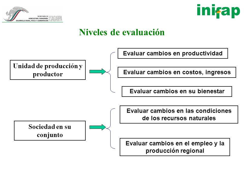 Niveles de evaluación Unidad de producción y productor Sociedad en su conjunto Evaluar cambios en productividad Evaluar cambios en costos, ingresos Ev