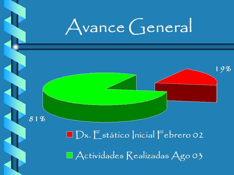 Constitución del Grupo: 09 mayo del 2002
