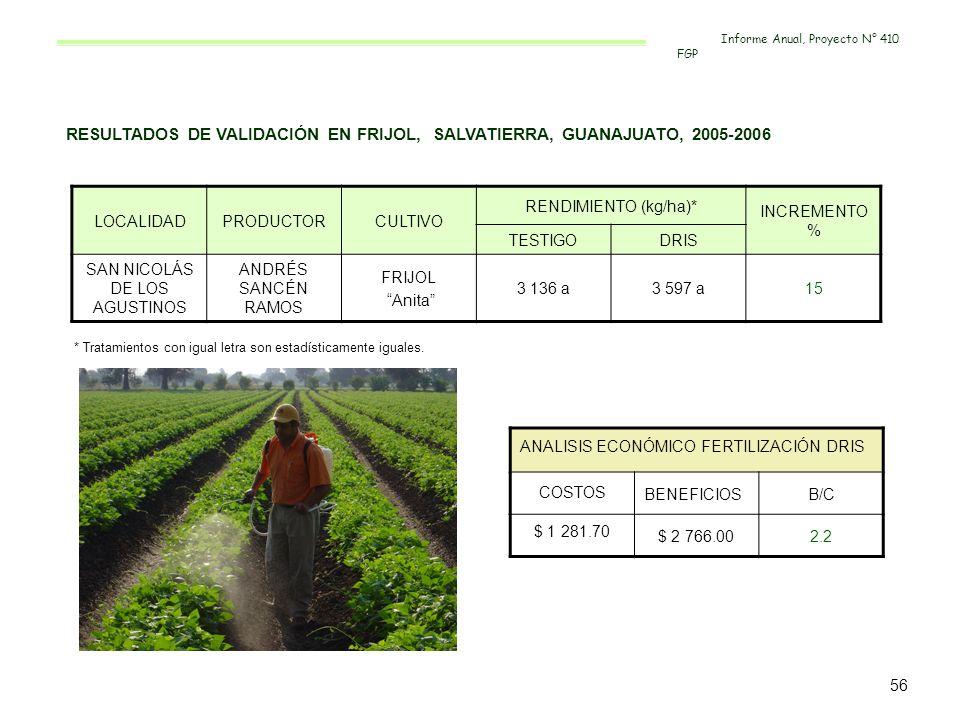 RESULTADOS DE VALIDACIÓN EN FRIJOL, SALVATIERRA, GUANAJUATO, 2005-2006 LOCALIDADPRODUCTORCULTIVO RENDIMIENTO (kg/ha)* INCREMENTO % TESTIGODRIS SAN NIC