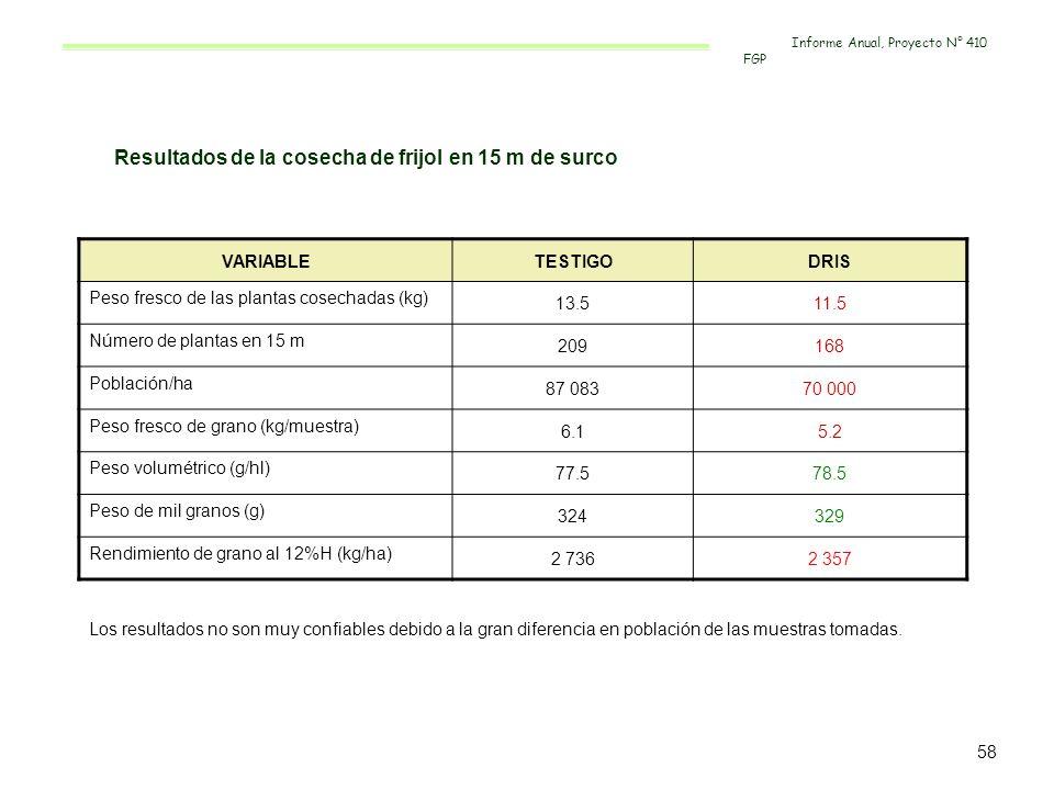 Resultados de la cosecha de frijol en 15 m de surco VARIABLETESTIGODRIS Peso fresco de las plantas cosechadas (kg) 13.511.5 Número de plantas en 15 m