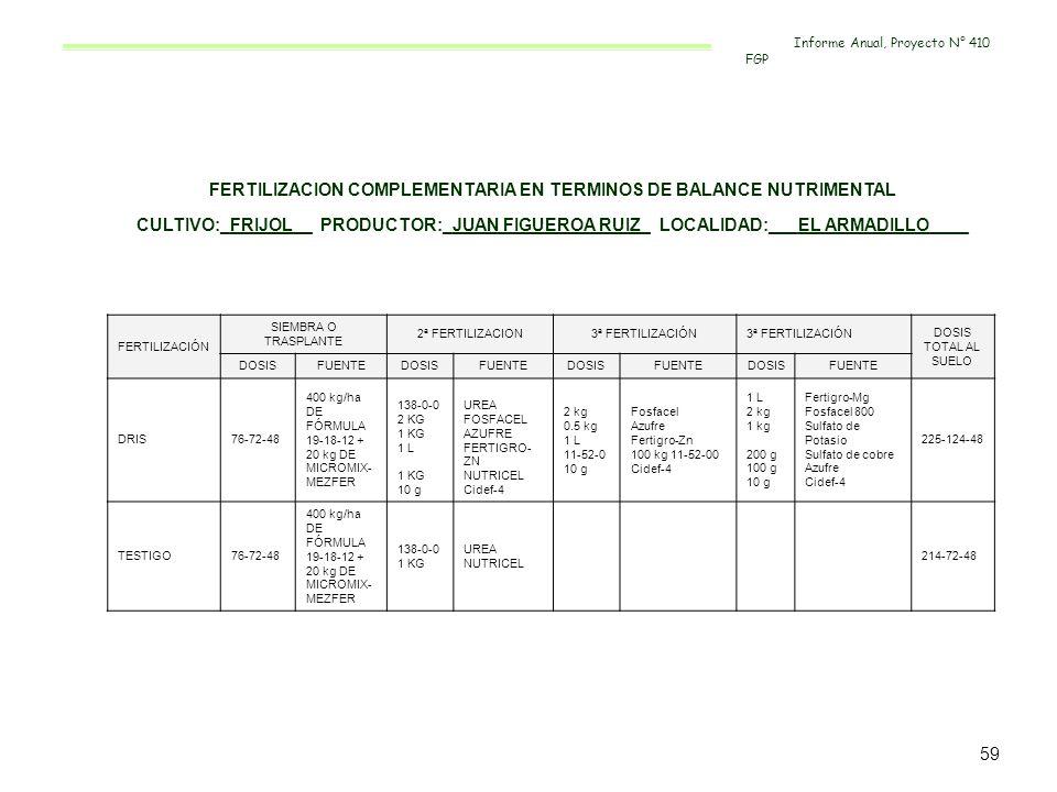 FERTILIZACION COMPLEMENTARIA EN TERMINOS DE BALANCE NUTRIMENTAL CULTIVO:_FRIJOL__ PRODUCTOR:_JUAN FIGUEROA RUIZ_ LOCALIDAD:___EL ARMADILLO____ FERTILI