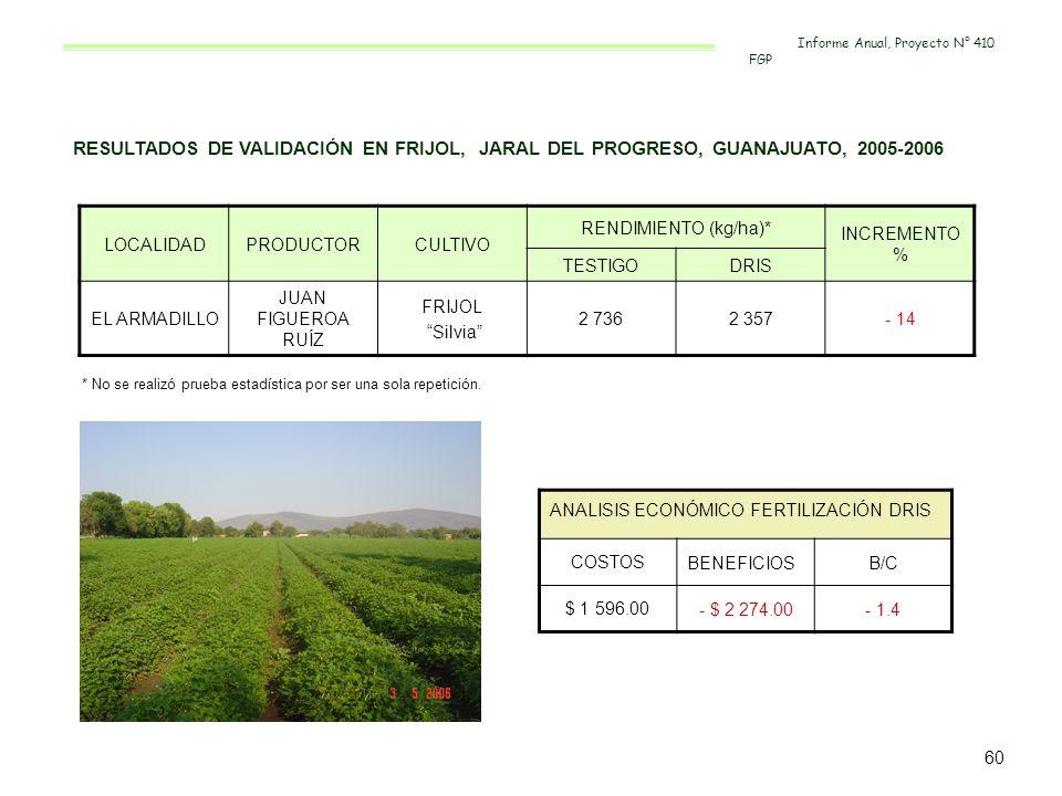 RESULTADOS DE VALIDACIÓN EN FRIJOL, JARAL DEL PROGRESO, GUANAJUATO, 2005-2006 LOCALIDADPRODUCTORCULTIVO RENDIMIENTO (kg/ha)* INCREMENTO % TESTIGODRIS