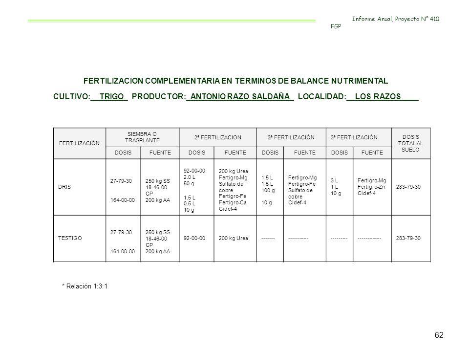 FERTILIZACION COMPLEMENTARIA EN TERMINOS DE BALANCE NUTRIMENTAL CULTIVO:__TRIGO_ PRODUCTOR:_ANTONIO RAZO SALDAÑA_ LOCALIDAD:__LOS RAZOS____ FERTILIZAC