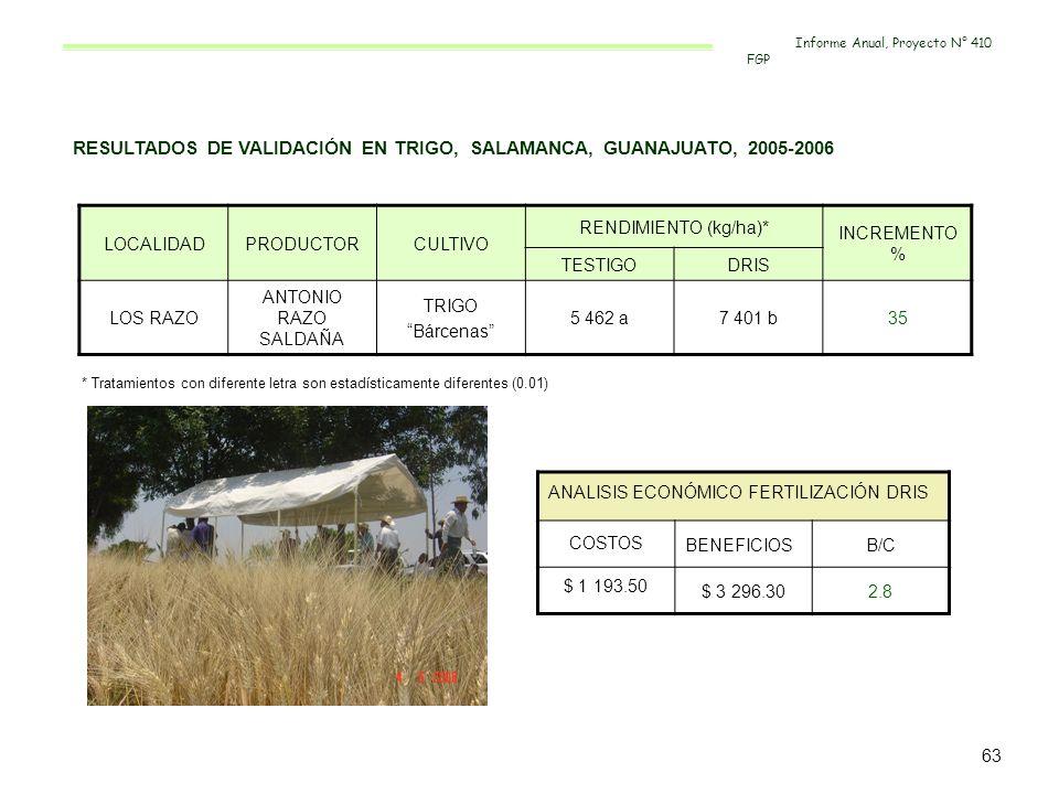 RESULTADOS DE VALIDACIÓN EN TRIGO, SALAMANCA, GUANAJUATO, 2005-2006 LOCALIDADPRODUCTORCULTIVO RENDIMIENTO (kg/ha)* INCREMENTO % TESTIGODRIS LOS RAZO A