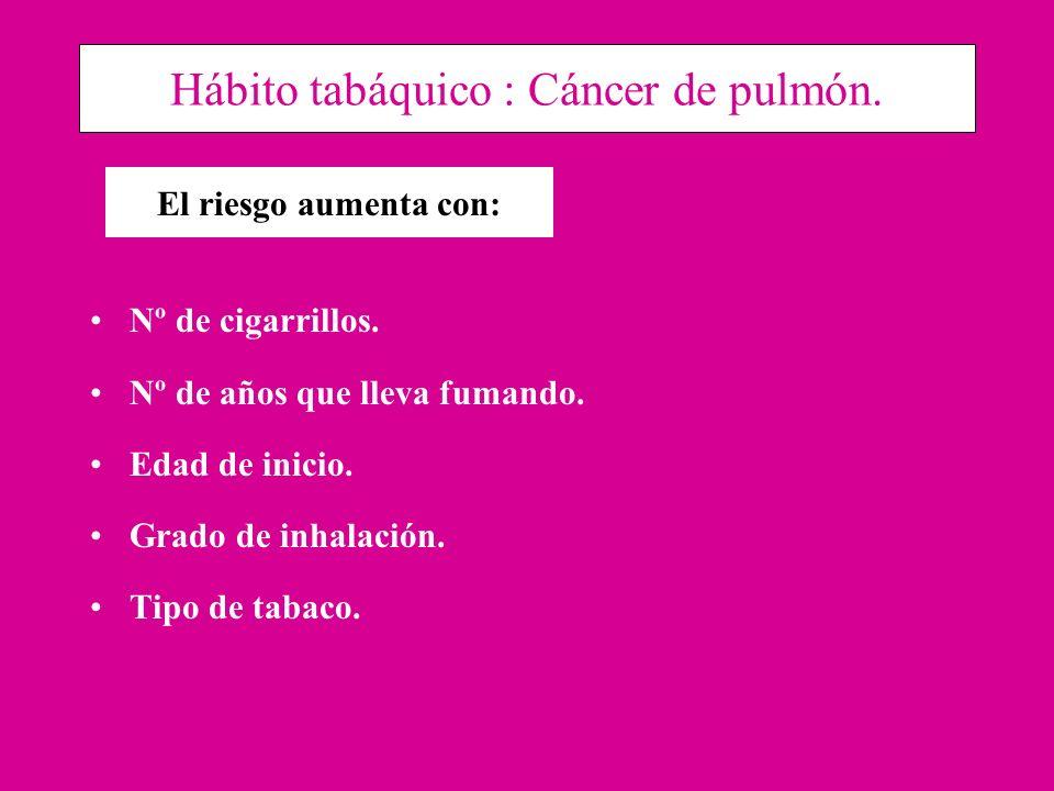 Hábito tabáquico : Cáncer de pulmón. Nº de cigarrillos. Nº de años que lleva fumando. Edad de inicio. Grado de inhalación. Tipo de tabaco. El riesgo a