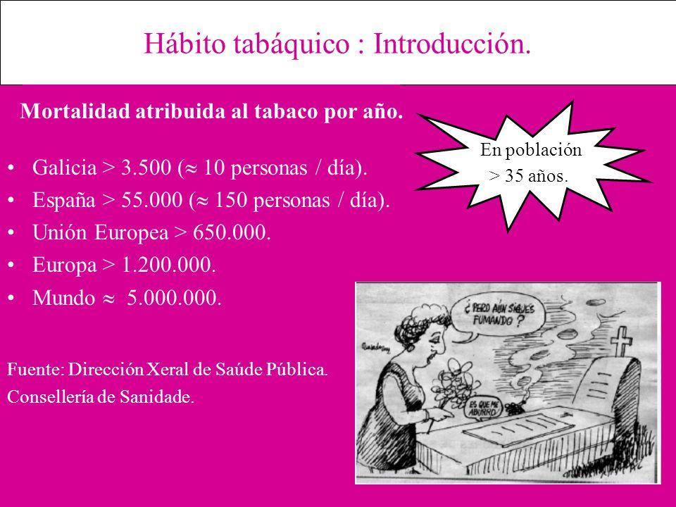 Hábito tabáquico : Introducción. Galicia > 3.500 ( 10 personas / día). España > 55.000 ( 150 personas / día). Unión Europea > 650.000. Europa > 1.200.