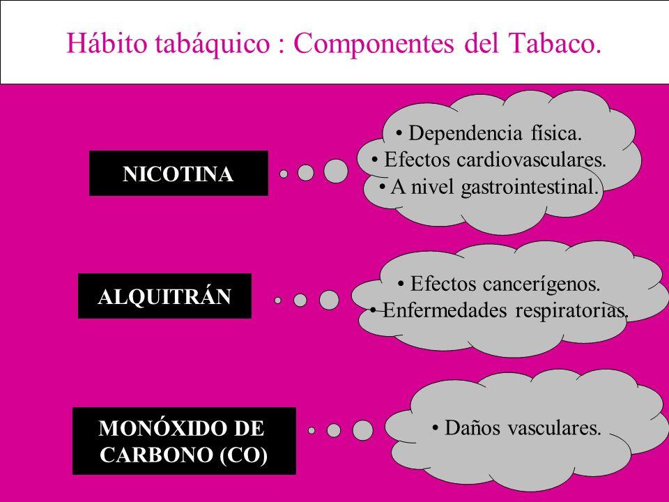 Hábito tabáquico : Componentes del Tabaco. Dependencia física. Efectos cardiovasculares. A nivel gastrointestinal. Efectos cancerígenos. Enfermedades