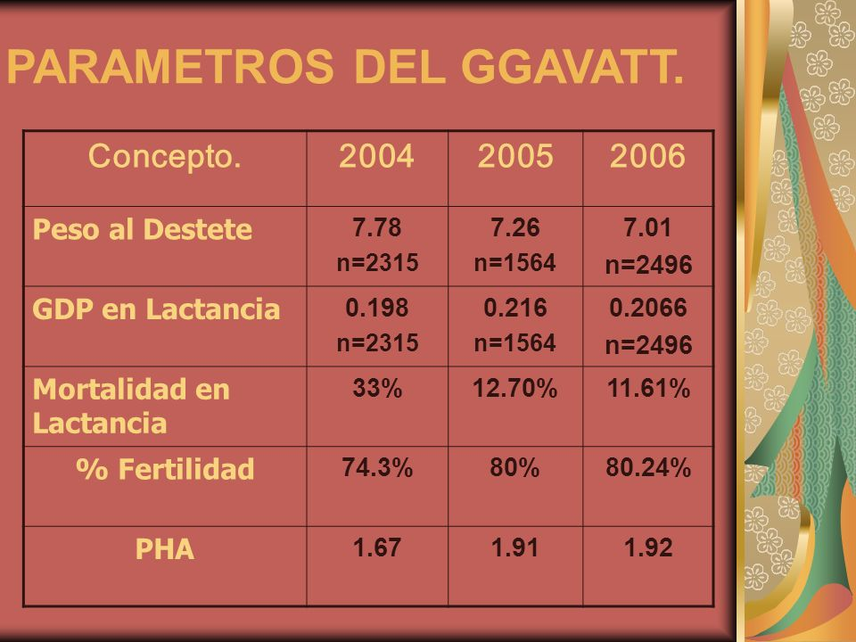 PARAMETROS DEL GGAVATT. Concepto.200420052006 Peso al Destete 7.78 n=2315 7.26 n=1564 7.01 n=2496 GDP en Lactancia 0.198 n=2315 0.216 n=1564 0.2066 n=