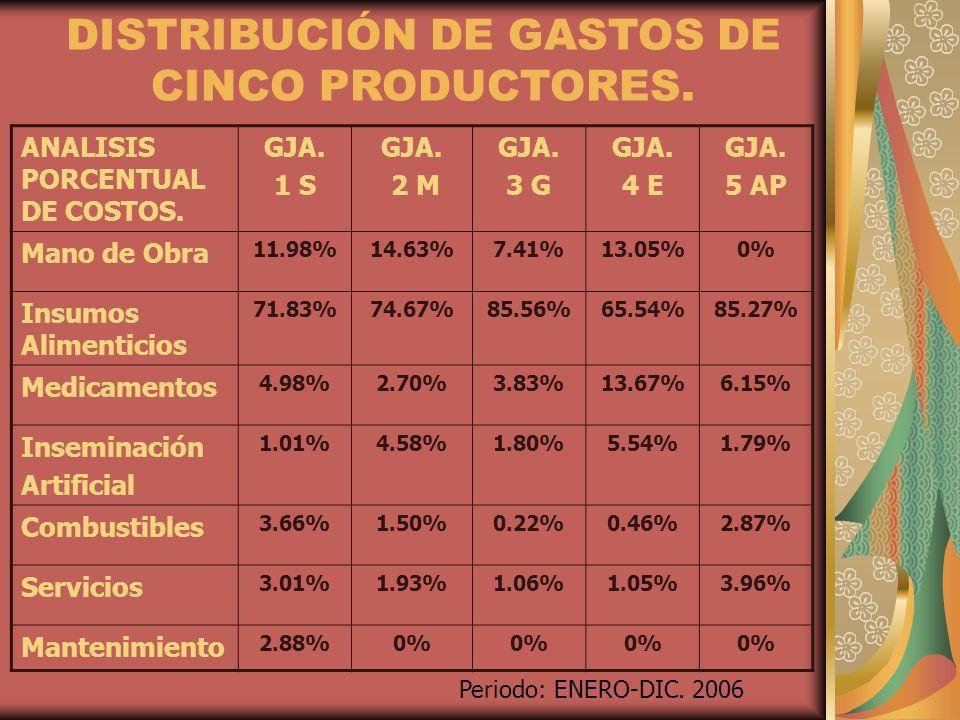 DISTRIBUCIÓN DE GASTOS DE CINCO PRODUCTORES. ANALISIS PORCENTUAL DE COSTOS. GJA. 1 S GJA. 2 M GJA. 3 G GJA. 4 E GJA. 5 AP Mano de Obra 11.98%14.63%7.4