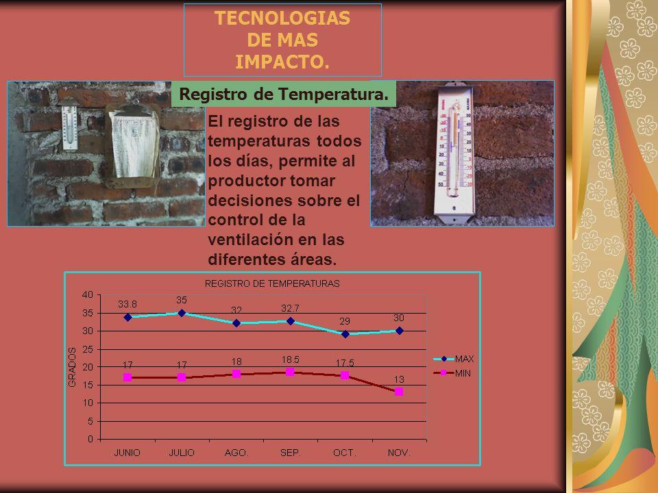TECNOLOGIAS DE MAS IMPACTO. Registro de Temperatura. El registro de las temperaturas todos los días, permite al productor tomar decisiones sobre el co
