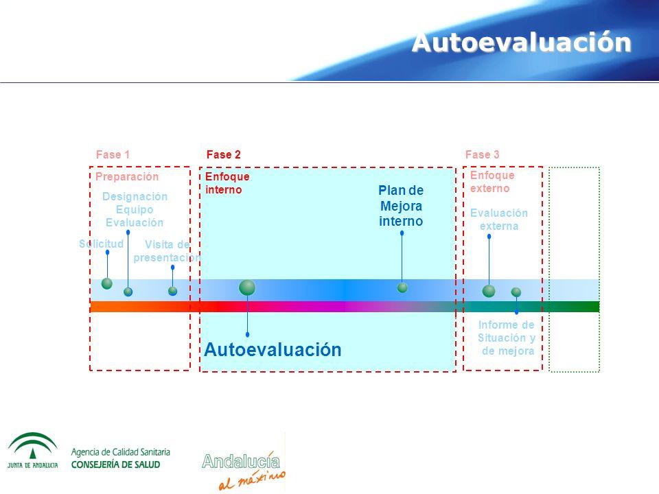 Autoevaluación Solicitud Designación Equipo Evaluación Plan de Mejora interno Visita de presentación Evaluación externa Autoevaluación Informe de Situ