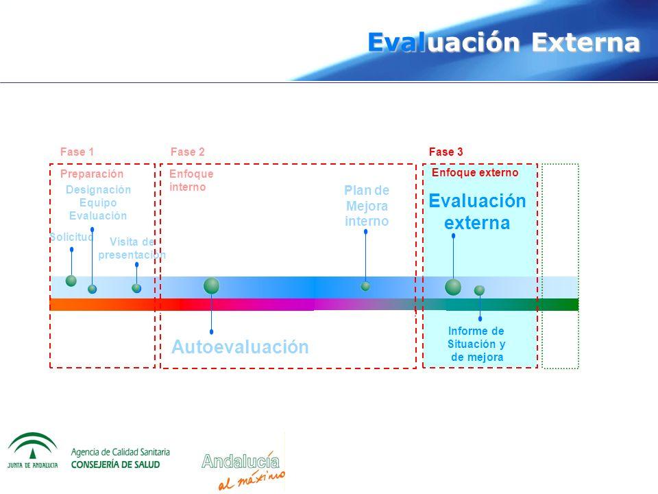 Evaluación Externa Solicitud Designación Equipo Evaluación Plan de Mejora interno Visita de presentación Evaluación externa Autoevaluación Informe de