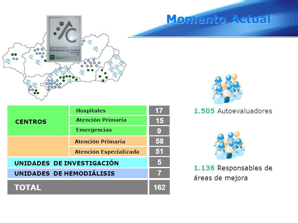 Hospitales Atención Primaria Emergencias Atención Primaria Atención Especializada CENTROS UNIDADES DE INVESTIGACIÓN UNIDADES DE HEMODIÁLISIS TOTAL 17
