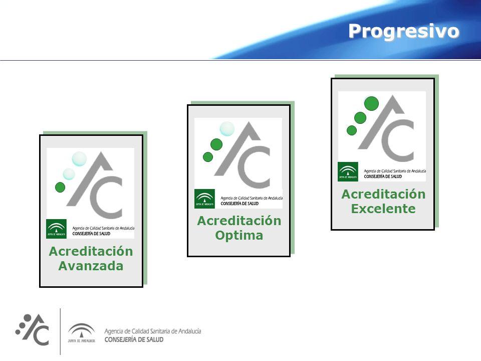 Progresivo Acreditación Avanzada Acreditación Optima Acreditación Excelente
