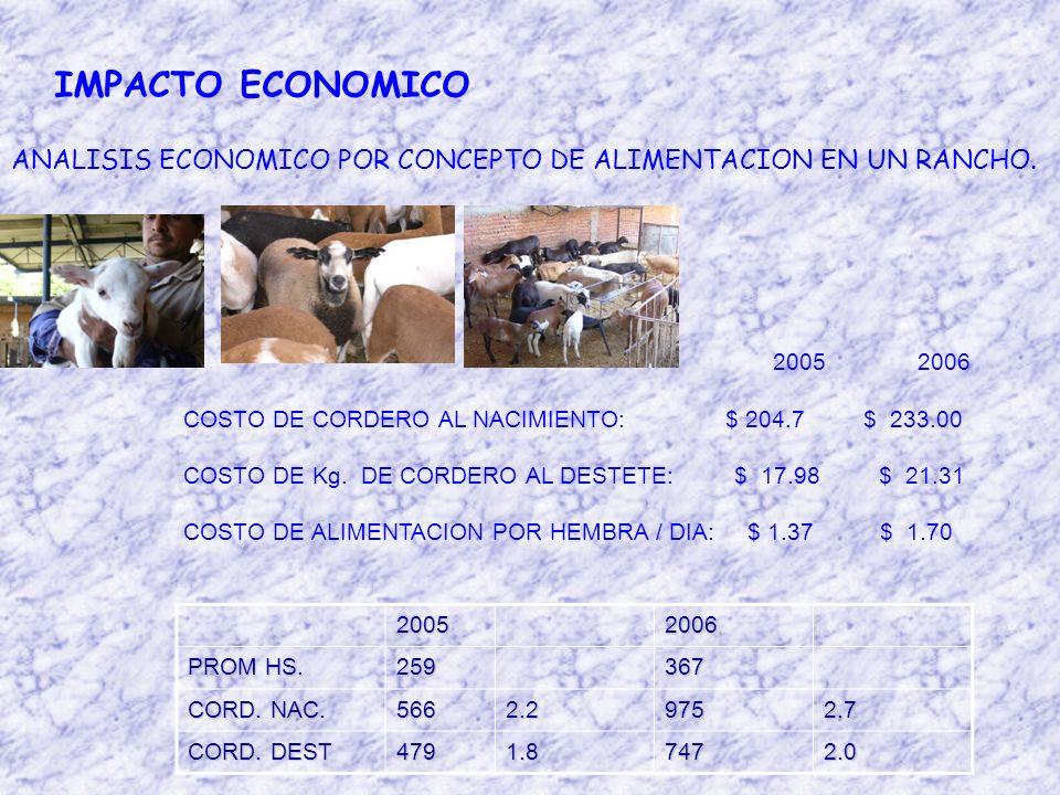 IMPACTO ECONOMICO ANALISIS ECONOMICO POR CONCEPTO DE ALIMENTACION EN UN RANCHO.