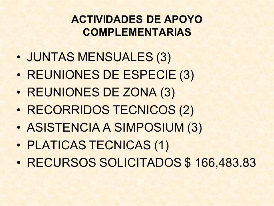 ACTIVIDADES DE APOYO COMPLEMENTARIAS JUNTAS MENSUALES (3) REUNIONES DE ESPECIE (3) REUNIONES DE ZONA (3) RECORRIDOS TECNICOS (2) ASISTENCIA A SIMPOSIUM (3) PLATICAS TECNICAS (1) RECURSOS SOLICITADOS $ 166,483.83