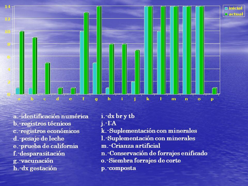 a.-identificación numérica b.-registros técnicos c.-registros económicos d.-pesaje de leche e.-prueba de california f.-desparasitación g.-vacunación h