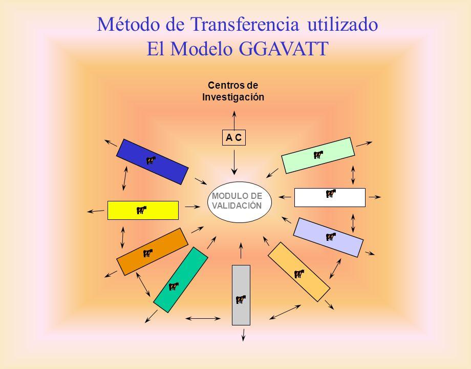 Centros de Investigación MODULO DE VALIDACIÓN A C Método de Transferencia utilizado El Modelo GGAVATT