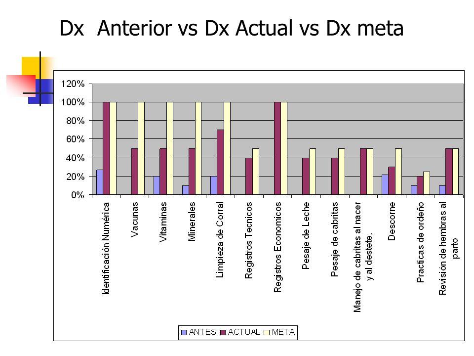 Dx Anterior vs Dx Actual vs Dx meta