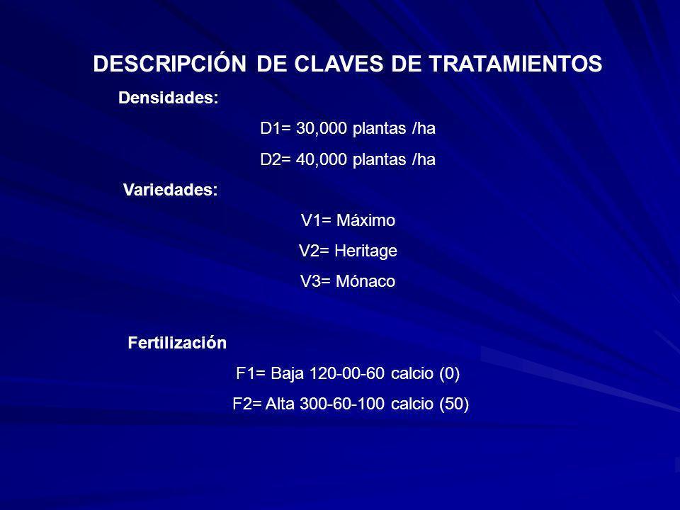 DESCRIPCIÓN DE CLAVES DE TRATAMIENTOS Densidades: D1= 30,000 plantas /ha D2= 40,000 plantas /ha Variedades: V1= Máximo V2= Heritage V3= Mónaco Fertili