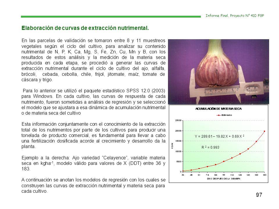 97 Informe Final, Proyecto N° 410 FGP Elaboración de curvas de extracción nutrimental. En las parcelas de validación se tomaron entre 8 y 11 muestreos