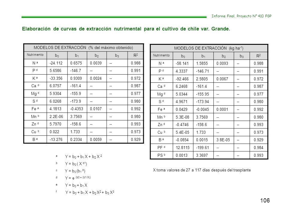 106 Informe Final, Proyecto N° 410 FGP Elaboración de curvas de extracción nutrimental para el cultivo de chile var. Grande. MODELOS DE EXTRACCIÓN (%