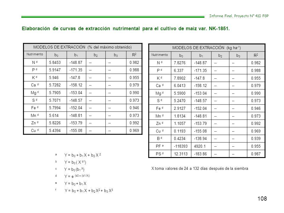 108 Informe Final, Proyecto N° 410 FGP Elaboración de curvas de extracción nutrimental para el cultivo de maíz var. NK-1851. MODELOS DE EXTRACCIÓN (%