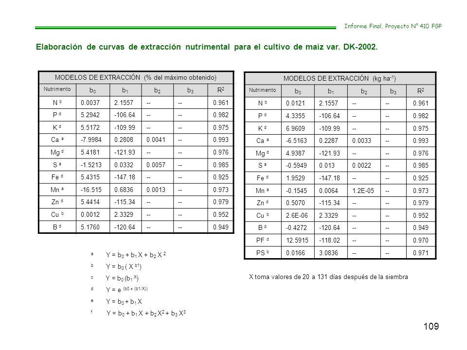 109 Informe Final, Proyecto N° 410 FGP Elaboración de curvas de extracción nutrimental para el cultivo de maíz var. DK-2002. MODELOS DE EXTRACCIÓN (%