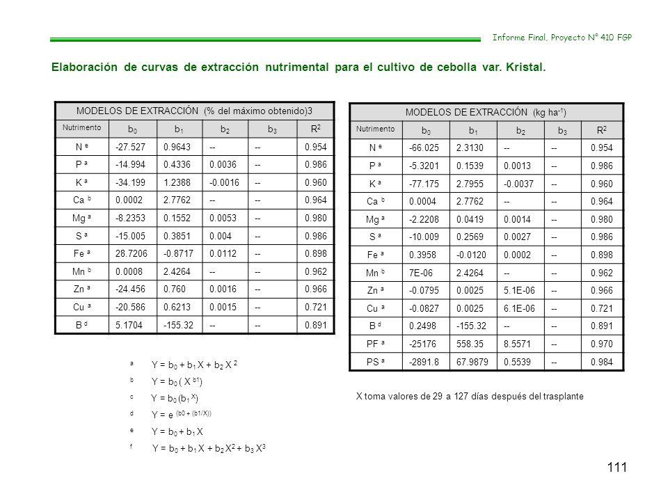 111 Informe Final, Proyecto N° 410 FGP Elaboración de curvas de extracción nutrimental para el cultivo de cebolla var. Kristal. MODELOS DE EXTRACCIÓN