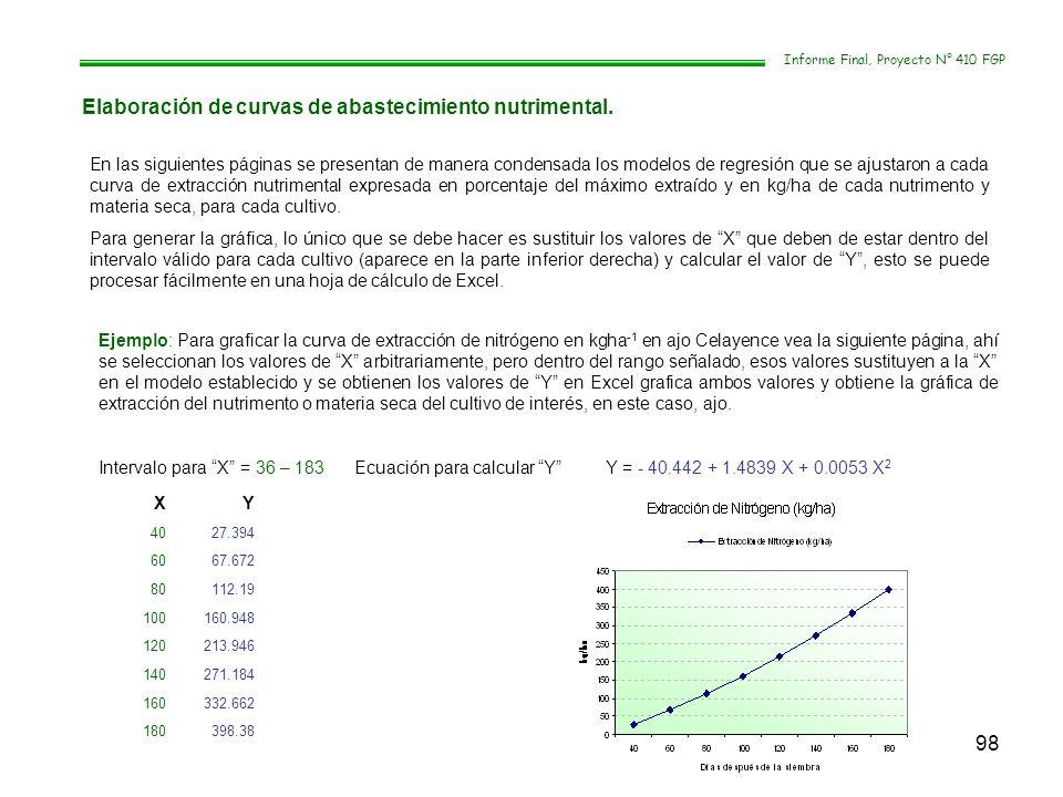 98 Informe Final, Proyecto N° 410 FGP Elaboración de curvas de abastecimiento nutrimental. En las siguientes páginas se presentan de manera condensada