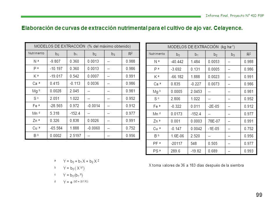 99 Informe Final, Proyecto N° 410 FGP Elaboración de curvas de extracción nutrimental para el cultivo de ajo var. Celayence. MODELOS DE EXTRACCIÓN (%