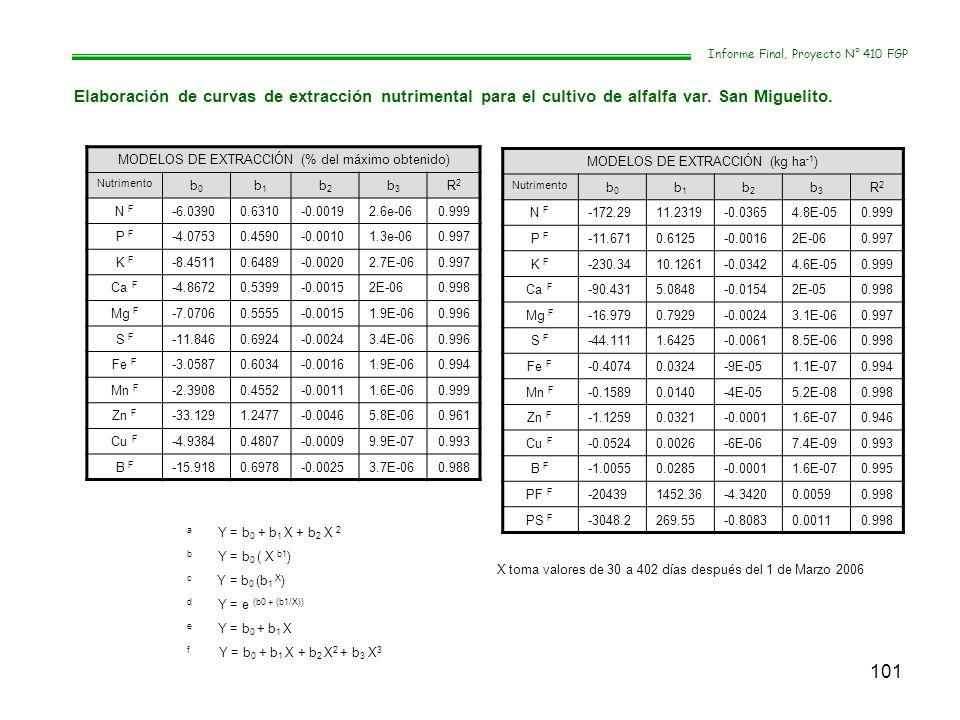 101 Informe Final, Proyecto N° 410 FGP Elaboración de curvas de extracción nutrimental para el cultivo de alfalfa var. San Miguelito. MODELOS DE EXTRA