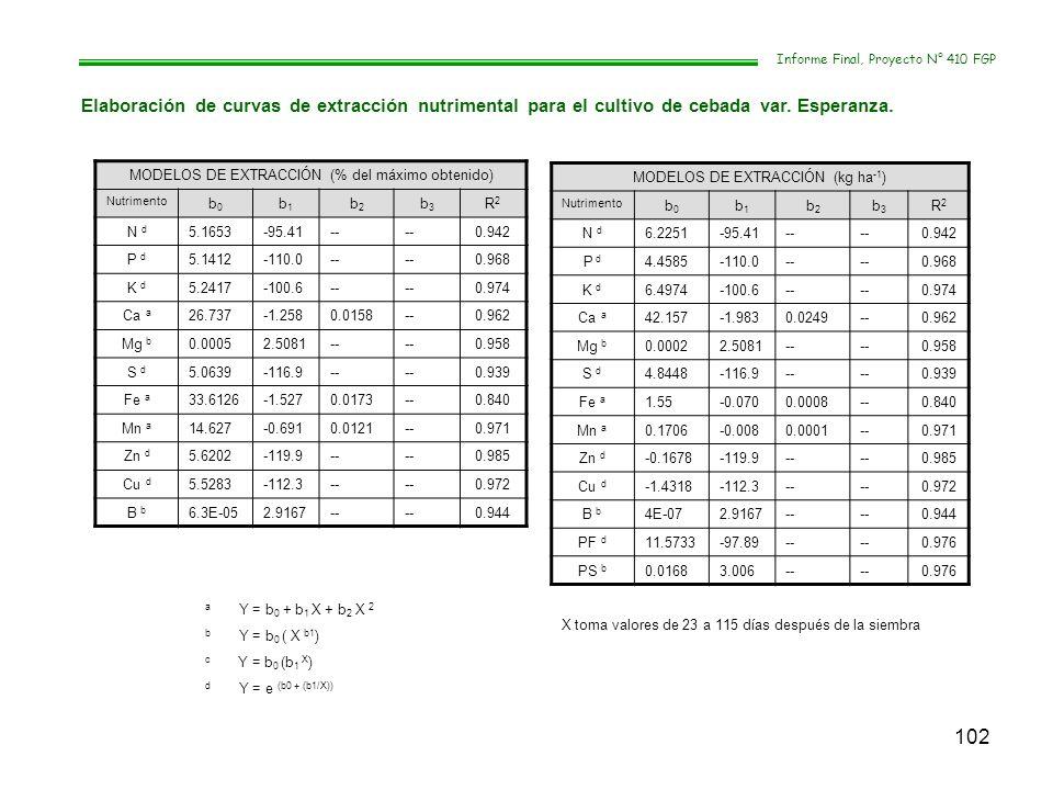 102 Informe Final, Proyecto N° 410 FGP Elaboración de curvas de extracción nutrimental para el cultivo de cebada var. Esperanza. MODELOS DE EXTRACCIÓN