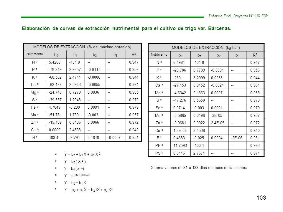 103 Informe Final, Proyecto N° 410 FGP Elaboración de curvas de extracción nutrimental para el cultivo de trigo var. Bárcenas. MODELOS DE EXTRACCIÓN (