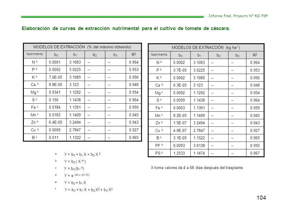 104 Informe Final, Proyecto N° 410 FGP Elaboración de curvas de extracción nutrimental para el cultivo de tomate de cáscara. MODELOS DE EXTRACCIÓN (%