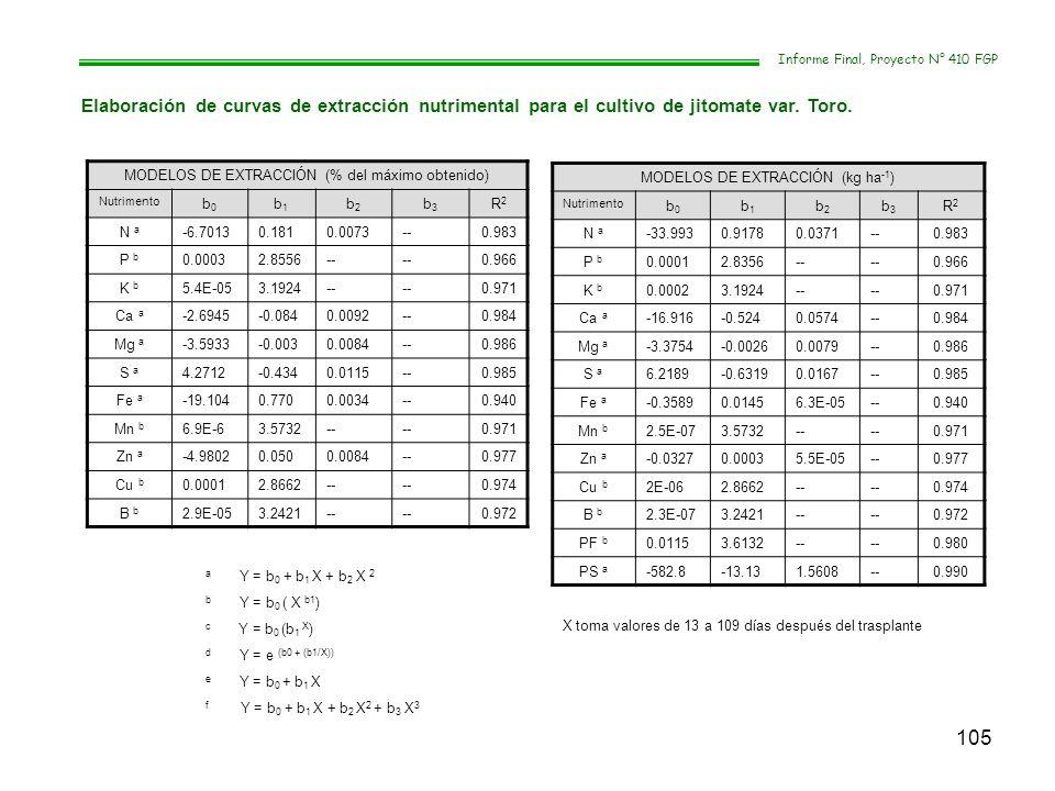 105 Informe Final, Proyecto N° 410 FGP Elaboración de curvas de extracción nutrimental para el cultivo de jitomate var. Toro. MODELOS DE EXTRACCIÓN (%