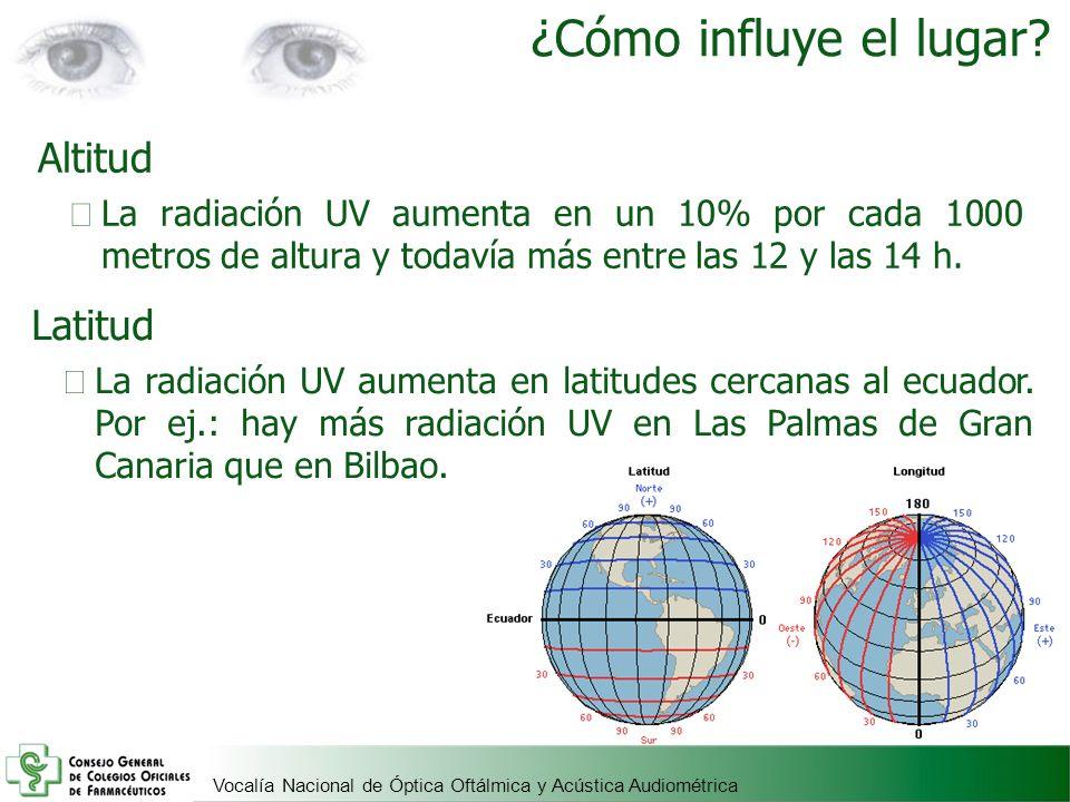 Vocalía Nacional de Óptica Oftálmica y Acústica Audiométrica ¿Cómo influye el lugar? Altitud La radiación UV aumenta en un 10% por cada 1000 metros de